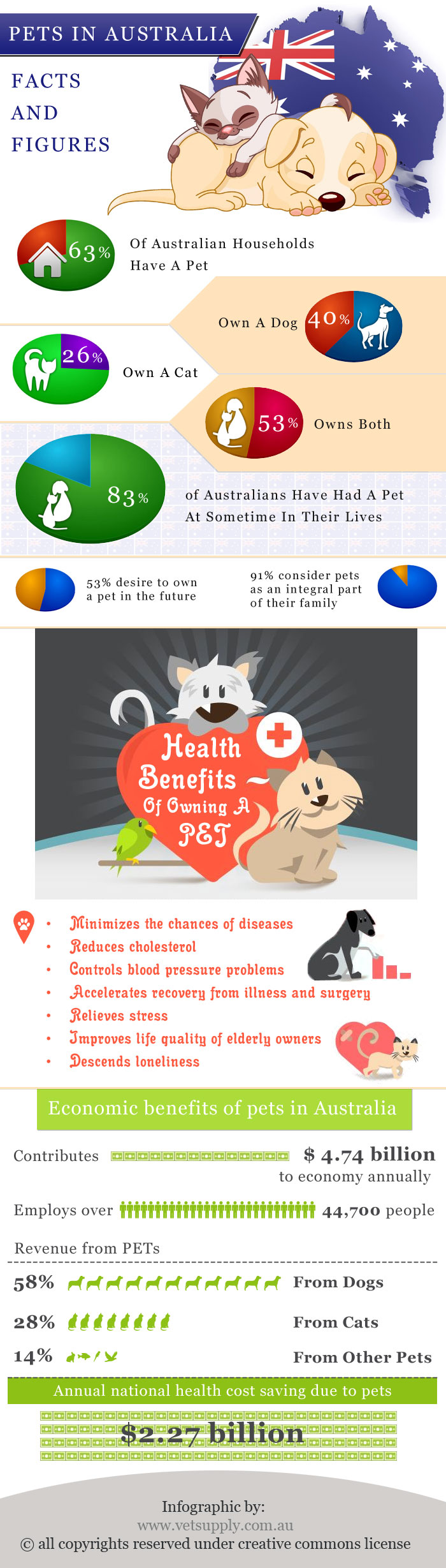 Pets In Australia Facts And Figures